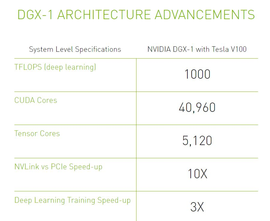 DGX-1 Architecture Advancements