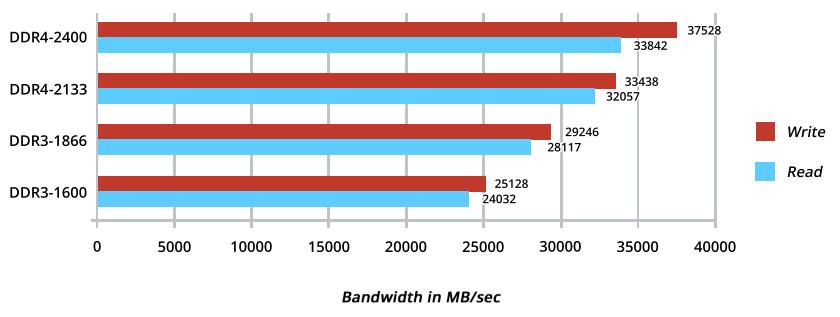 ddrbandwidth2