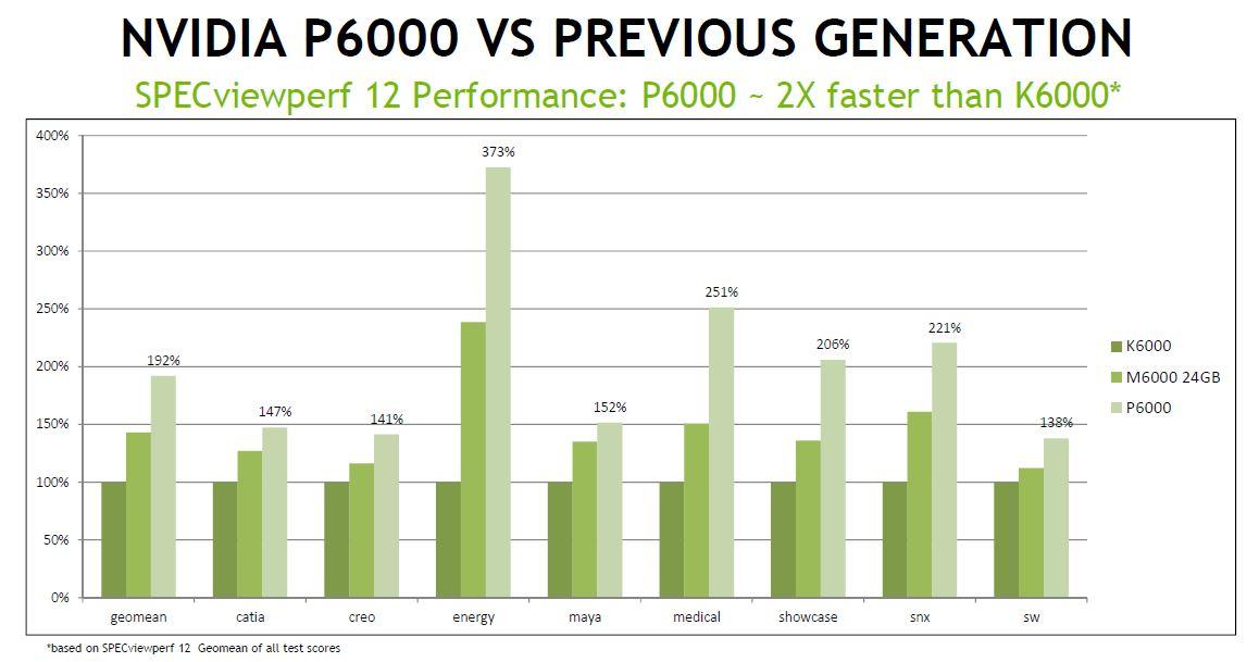 comparison_previousp6000
