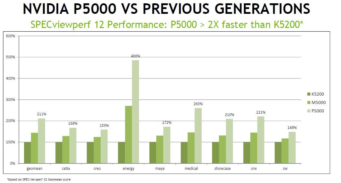 comparison_previous_p5000