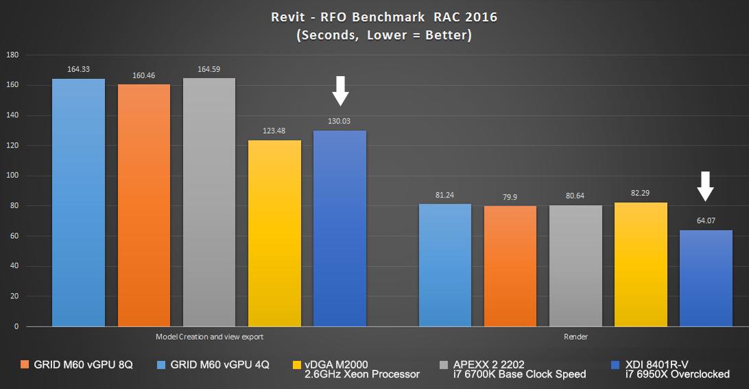 revit_benchmarks